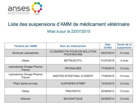 suspensions AMM médicaments vétérinaires